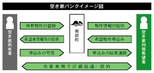 達者村空き家バンクのイメージ