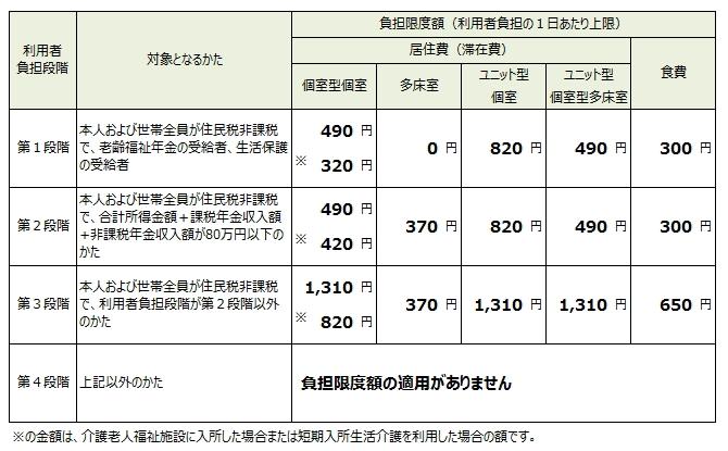 所得が低いかたへの居住費と食費の負担軽減 - 青森県南部町(なんぶ ...